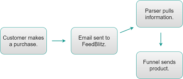 Chart showing the process of how a Parser is notified by a shopping cart and triggers the Funnel to begin.