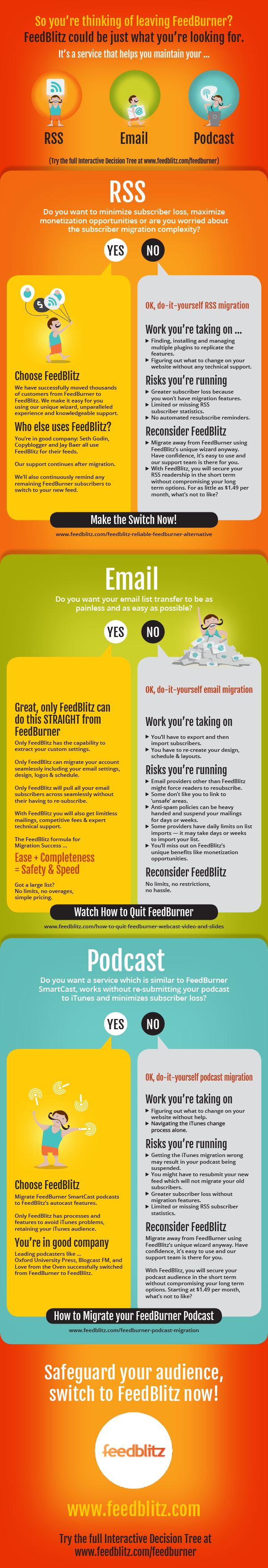 Switching from FeedBurner Decision Tree Infographic